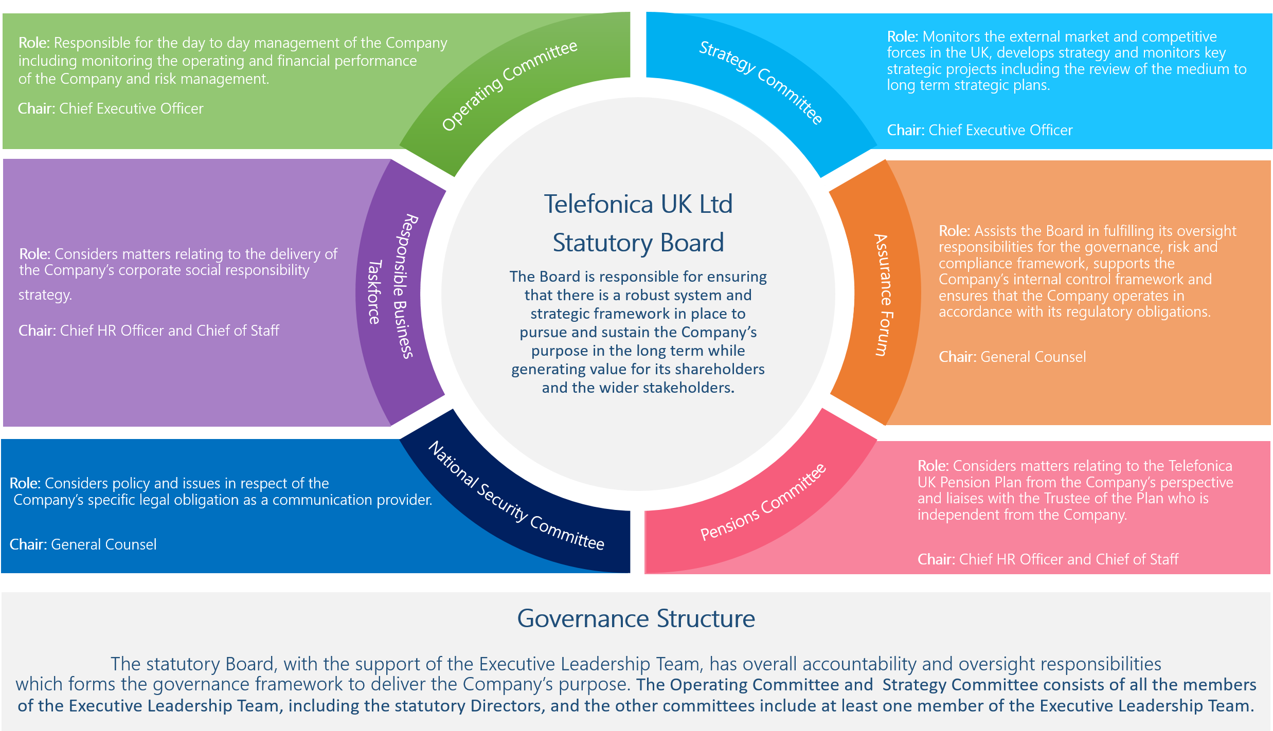 Diagram illustrating the Telefonica UK Ltd Statutory Board